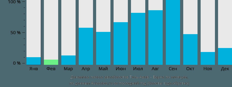 Динамика поиска авиабилетов из Тель-Авива в Варну по месяцам
