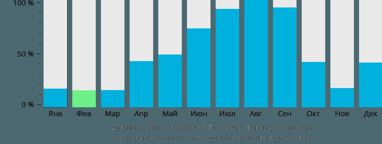 Динамика поиска авиабилетов из Тель-Авива в Винницу по месяцам