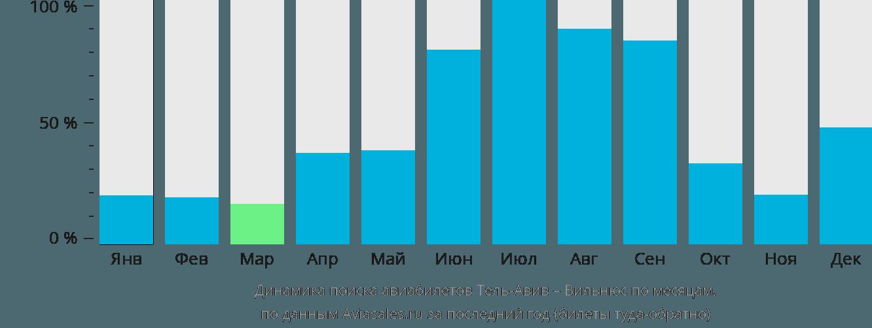 Динамика поиска авиабилетов из Тель-Авива в Вильнюс по месяцам