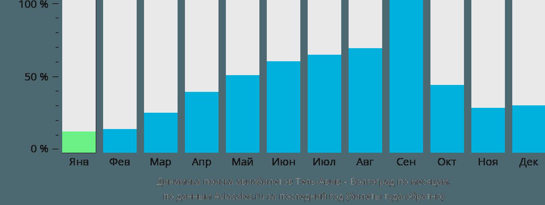 Динамика поиска авиабилетов из Тель-Авива в Волгоград по месяцам