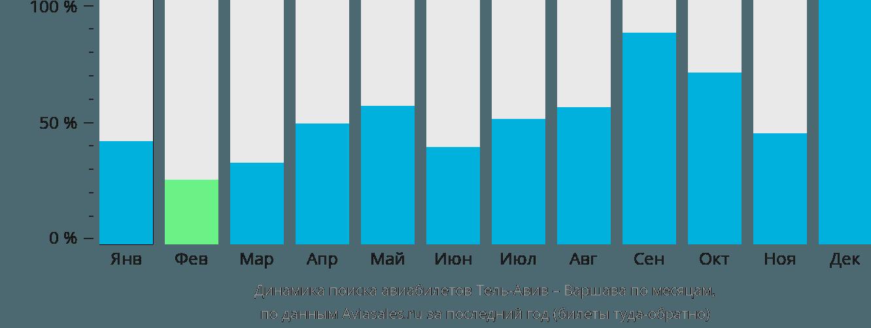Динамика поиска авиабилетов из Тель-Авива в Варшаву по месяцам