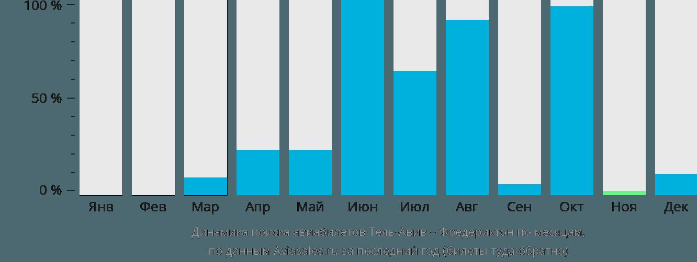Динамика поиска авиабилетов из Тель-Авива в Фредериктон по месяцам