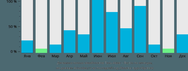 Динамика поиска авиабилетов из Тель-Авива в Якутск по месяцам