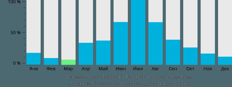 Динамика поиска авиабилетов из Тель-Авива в Монреаль по месяцам