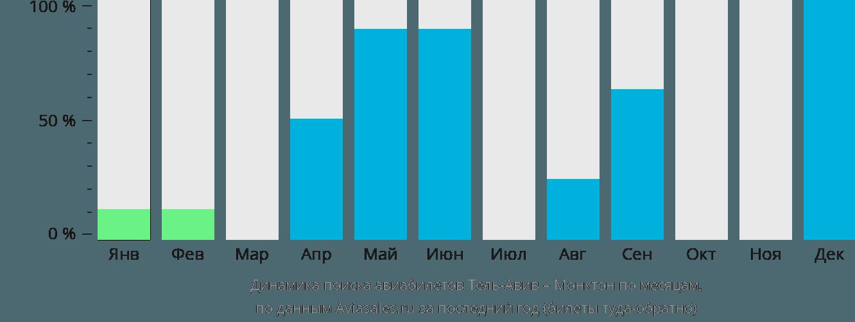 Динамика поиска авиабилетов из Тель-Авива в Монктон по месяцам