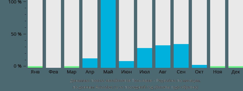 Динамика поиска авиабилетов из Тель-Авива в Реджайну по месяцам