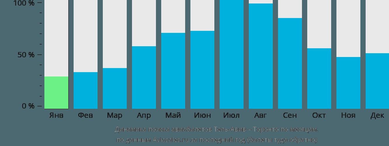 Динамика поиска авиабилетов из Тель-Авива в Торонто по месяцам