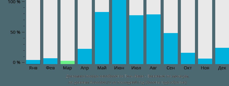 Динамика поиска авиабилетов из Тель-Авива в Виннипег по месяцам