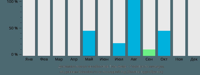 Динамика поиска авиабилетов из Тель-Авива в Саскатун по месяцам