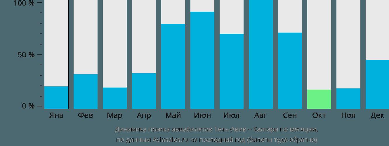 Динамика поиска авиабилетов из Тель-Авива в Калгари по месяцам