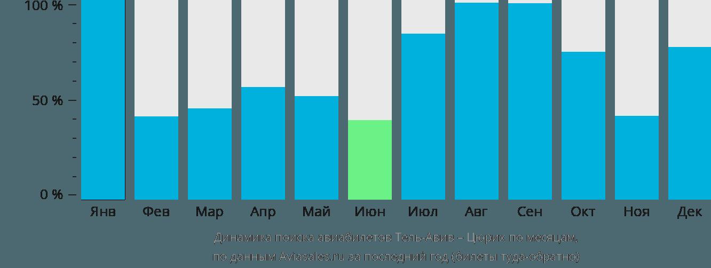 Динамика поиска авиабилетов из Тель-Авива в Цюрих по месяцам