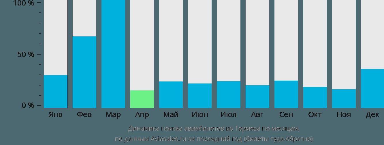 Динамика поиска авиабилетов из Термеза по месяцам