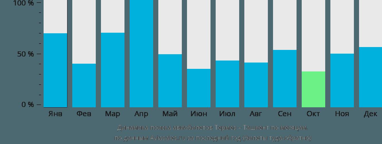 Динамика поиска авиабилетов из Термеза в Ташкент по месяцам