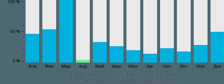 Динамика поиска авиабилетов из Термеза в Узбекистан по месяцам