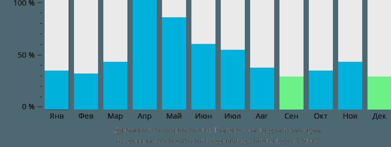 Динамика поиска авиабилетов из Тампере в Амстердам по месяцам