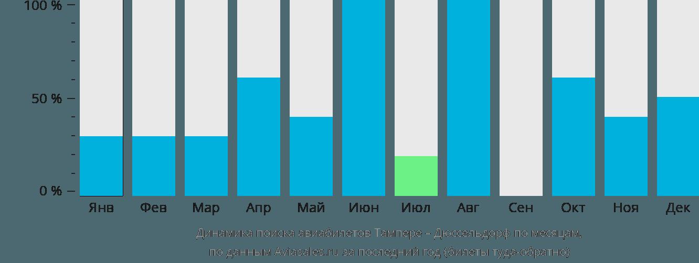 Динамика поиска авиабилетов из Тампере в Дюссельдорф по месяцам