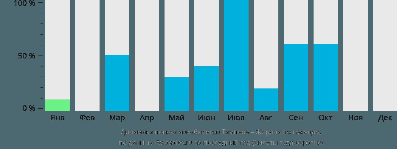 Динамика поиска авиабилетов из Тампере в Жирону по месяцам