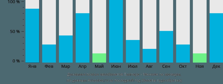 Динамика поиска авиабилетов из Тампере в Мюнхен по месяцам