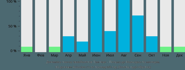 Динамика поиска авиабилетов из Тампере в Пальма-де-Майорку по месяцам
