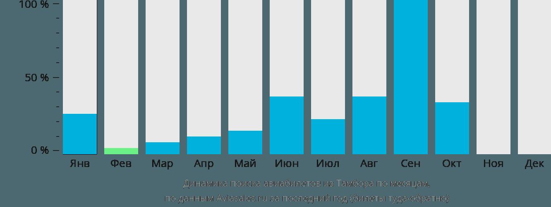 Динамика поиска авиабилетов из Тамбора по месяцам