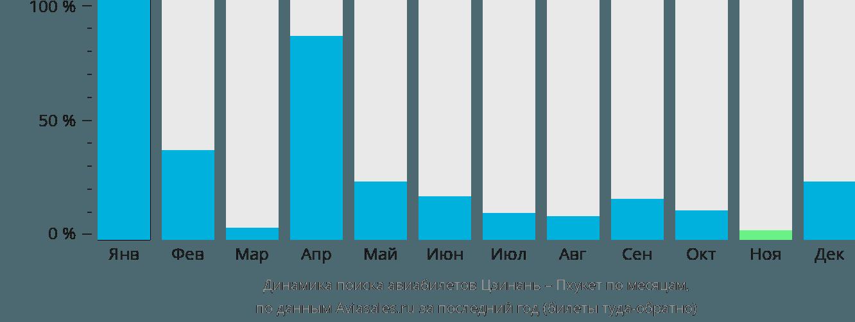 Динамика поиска авиабилетов из Цзинаня на Пхукет по месяцам