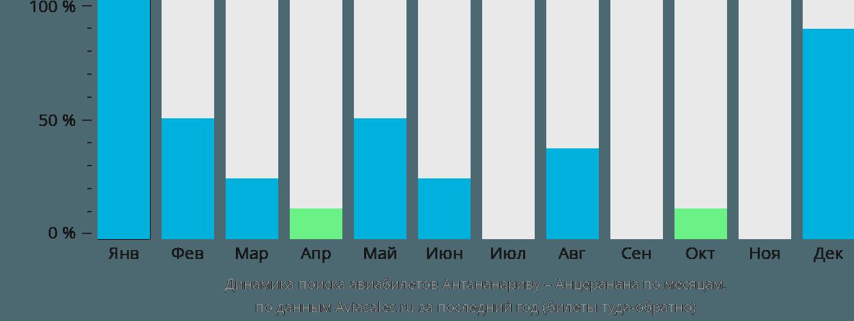 Динамика поиска авиабилетов из Антананариву в Анциранану по месяцам