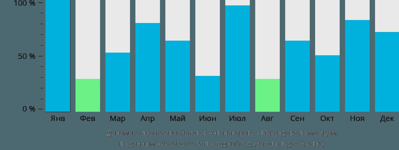 Динамика поиска авиабилетов из Антананариву в Мурундаву по месяцам