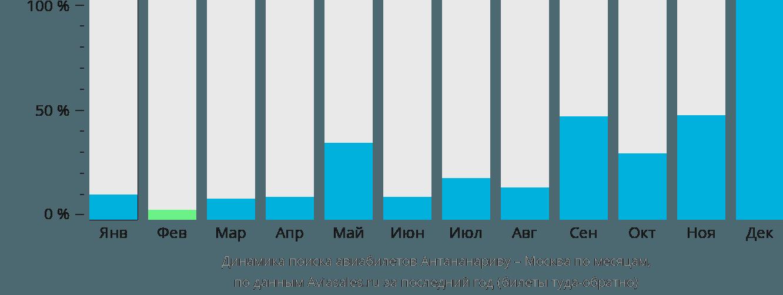 Динамика поиска авиабилетов из Антананариву в Москву по месяцам