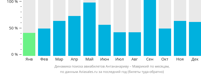 Динамика поиска авиабилетов из Антананариву в Маврикий по месяцам