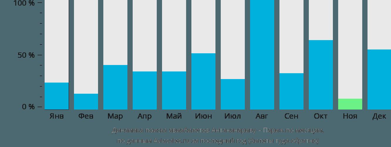 Динамика поиска авиабилетов из Антананариву в Париж по месяцам