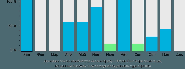 Динамика поиска авиабилетов из Антананариву Остров Сент-Мари по месяцам