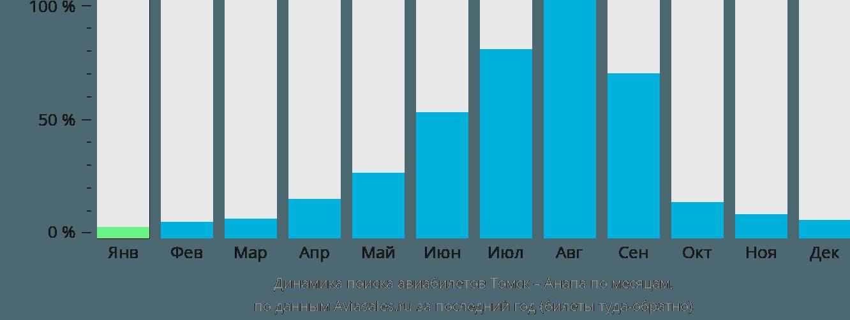 Динамика поиска авиабилетов из Томска в Анапу по месяцам