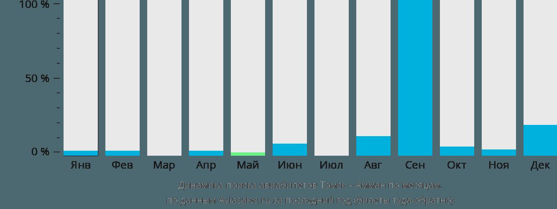 Динамика поиска авиабилетов из Томска в Амман по месяцам