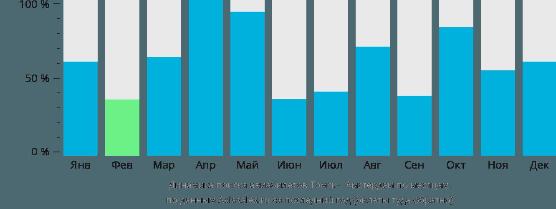 Динамика поиска авиабилетов из Томска в Амстердам по месяцам