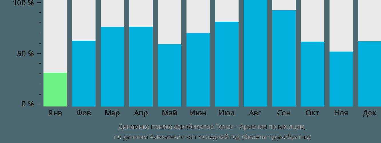 Динамика поиска авиабилетов из Томска в Армению по месяцам