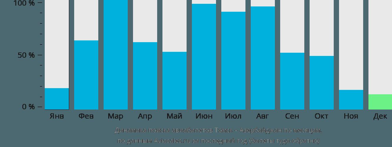 Динамика поиска авиабилетов из Томска в Азербайджан по месяцам