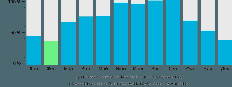 Динамика поиска авиабилетов из Томска в Баку по месяцам
