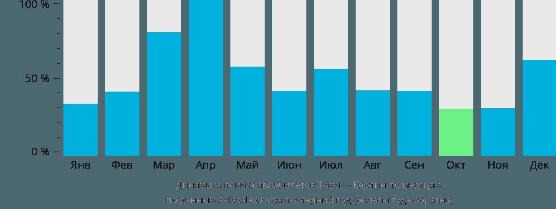 Динамика поиска авиабилетов из Томска в Берлин по месяцам
