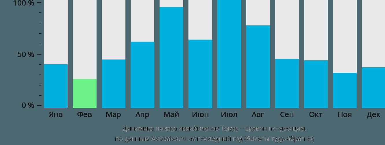 Динамика поиска авиабилетов из Томска в Ереван по месяцам