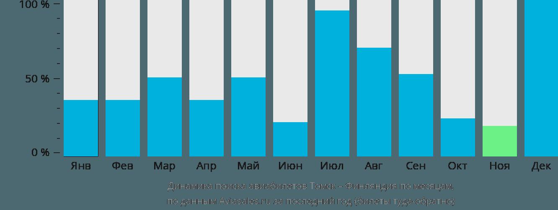Динамика поиска авиабилетов из Томска в Финляндию по месяцам