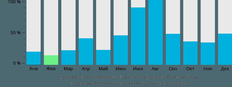 Динамика поиска авиабилетов из Томска во Франкфурт-на-Майне по месяцам