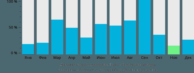 Динамика поиска авиабилетов из Томска во Францию по месяцам