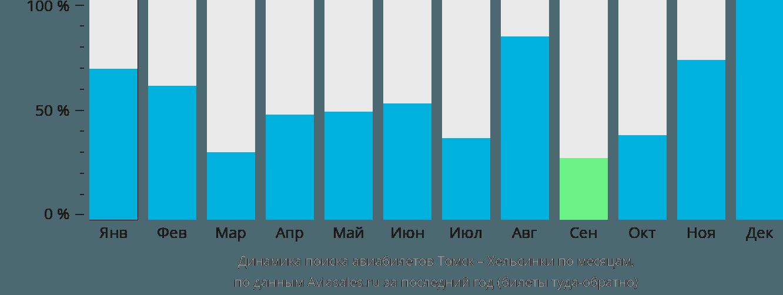 Динамика поиска авиабилетов из Томска в Хельсинки по месяцам