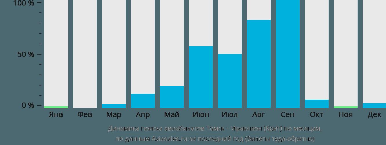 Динамика поиска авиабилетов из Томска в Ираклион (Крит) по месяцам