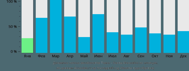 Динамика поиска авиабилетов из Томска в Ханты-Мансийск по месяцам