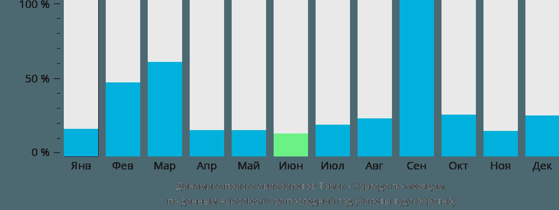 Динамика поиска авиабилетов из Томска в Хургаду по месяцам