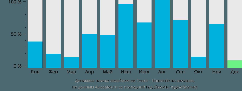 Динамика поиска авиабилетов из Томска в Кишинёв по месяцам