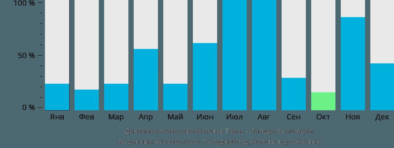 Динамика поиска авиабилетов из Томска в Липецк по месяцам