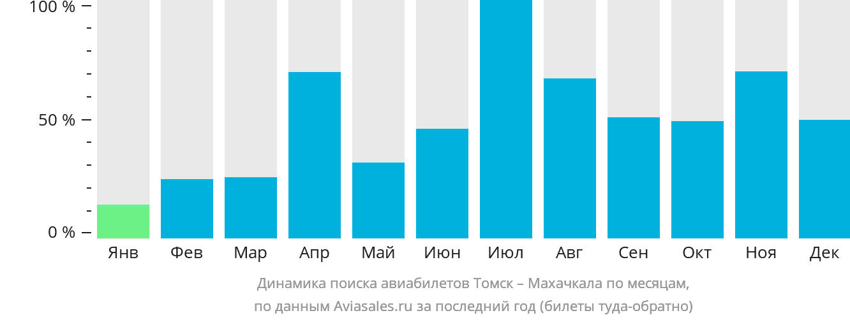 Динамика поиска авиабилетов из Томска в Махачкалу по месяцам