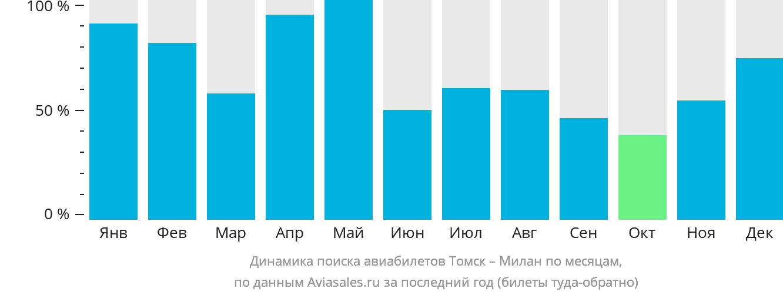 Динамика поиска авиабилетов из Томска в Милан по месяцам